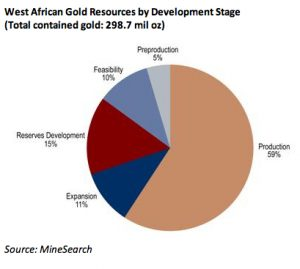Gold-Production-in-West-Africa